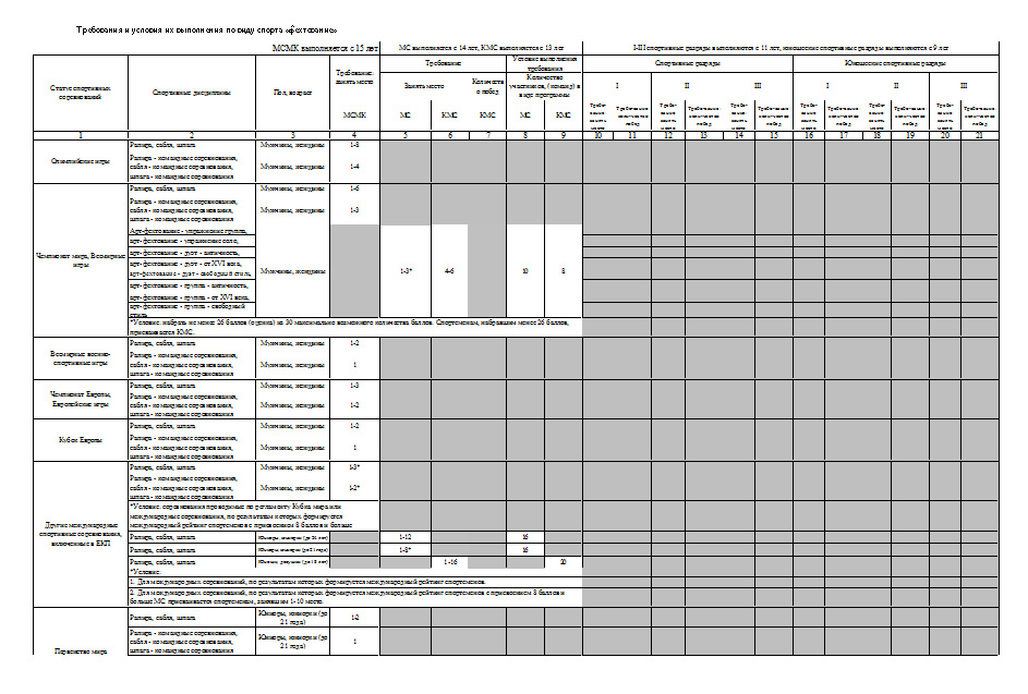fencing_rules_evsk_table